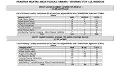 PM Awas Yojana (PMAY) Home Loan for EWS / LIG / MIG – UPDATED List of Banks & HFC's