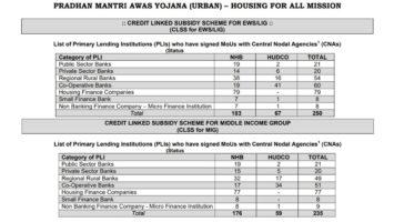 PM Awas Yojana Home Loan EWS LIG MIG List Banks