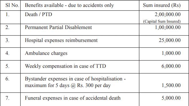 Benefit of Kera Suraksha Insurance