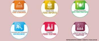 fssai food regulatory portal