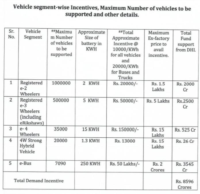 Fame India Scheme Subsidy Amount