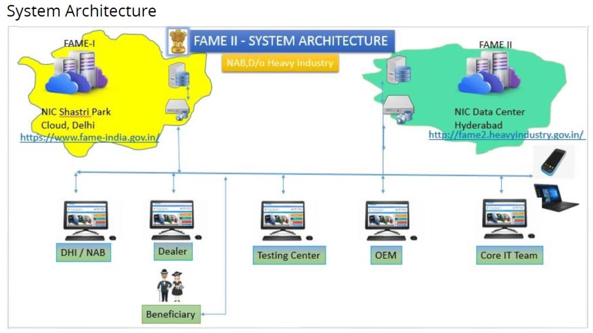Fame India Scheme System Architecture