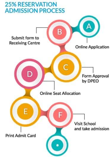 RTE Gujarat Admission Process 2018-19