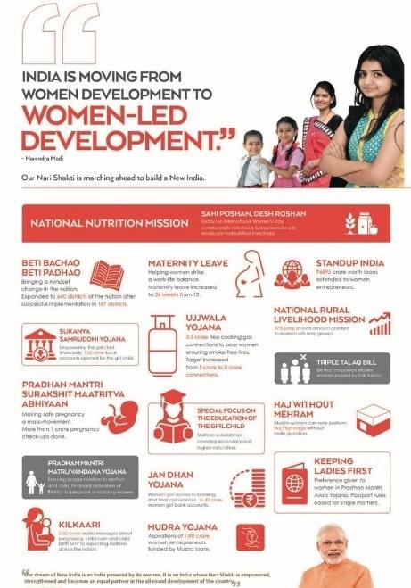Narendra Modi Schemes Women