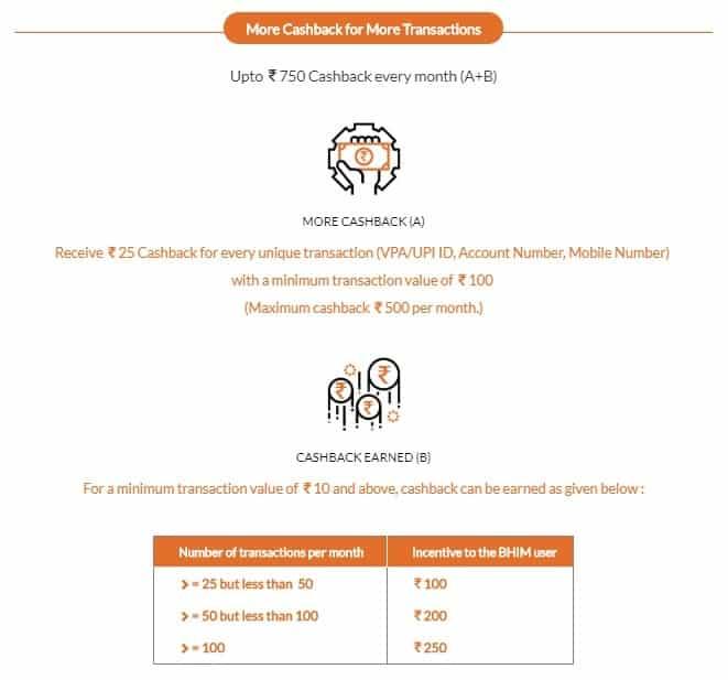 Bhim Scheme Cashback On Transactions