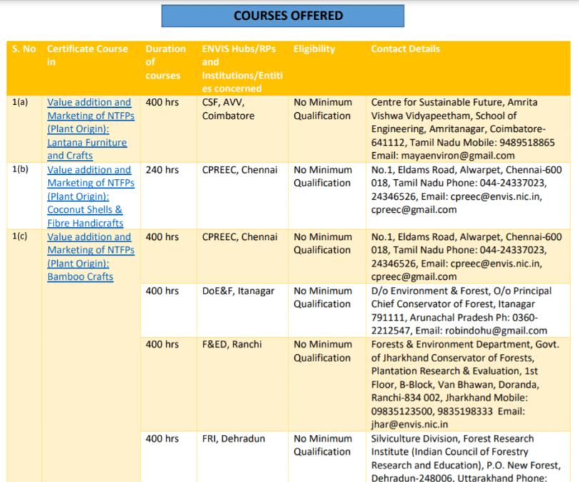 Course List Green Skill Development Program