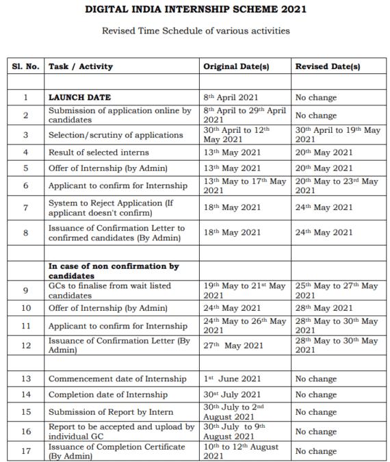 Digital India Internship Scheme 2021 Dates