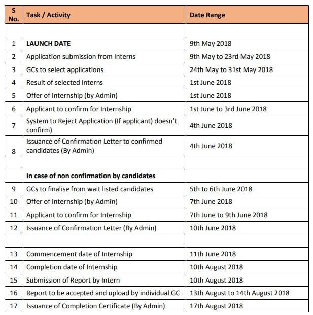 Digital India Internship Scheme Important Dates