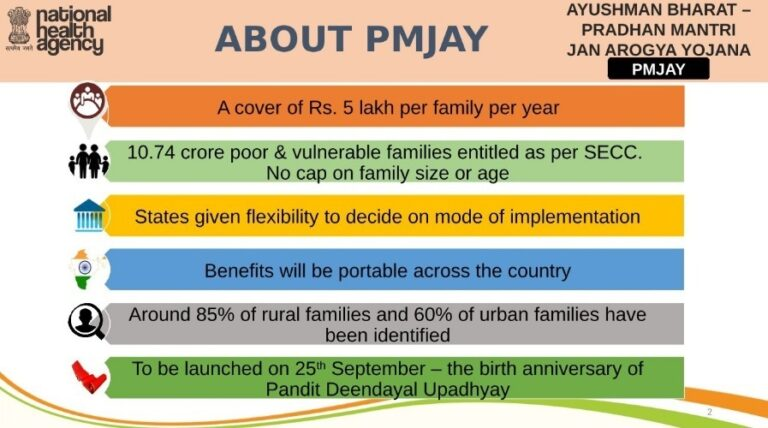 About Pradhan Mantri Jan Arogya Yojana PMJAY