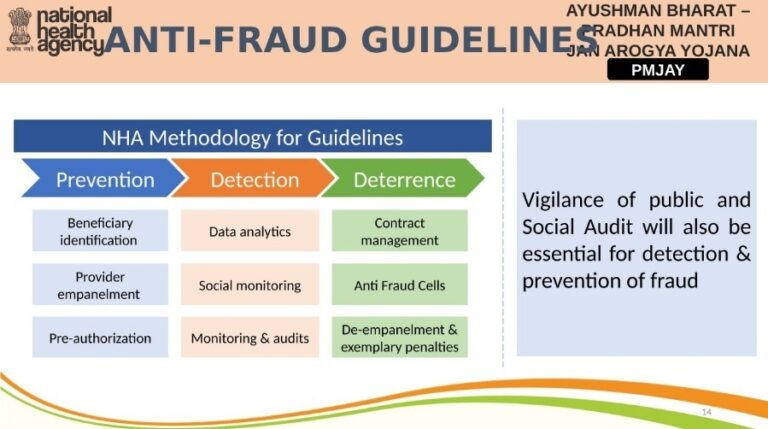 Anti Fraud Guidelines AB PMJAY