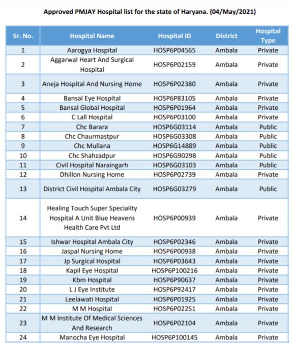 Ayushman Bharat Haryana Hospital List