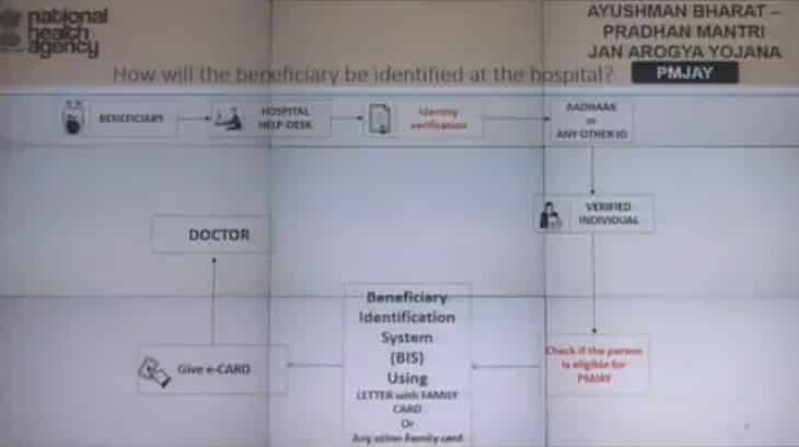 Ayushman Bharat PMJAY Beneficiary Identification Hospital