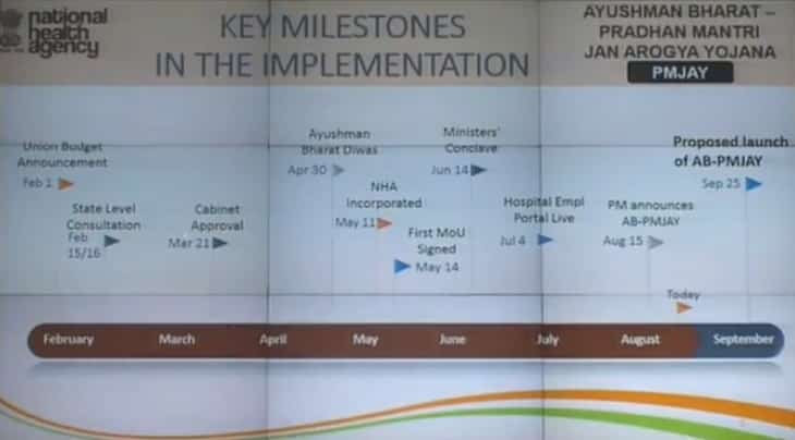 Key Milestones PMJAY Implementation