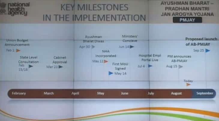 Key Milestones PMJAY Implementation