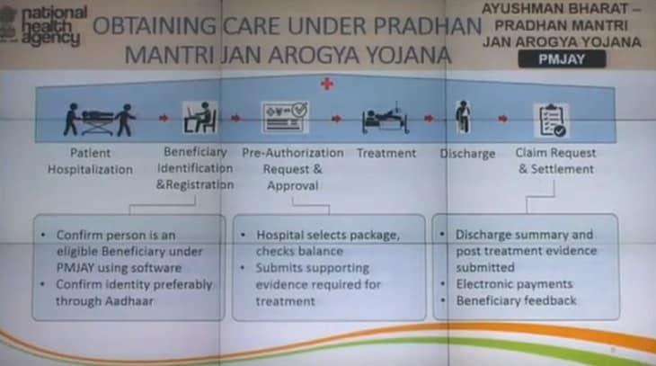 Obtaining Care Pradhan Mantri Jan Arogya Yojana