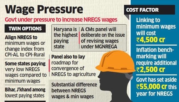 Revision MGNREGA Minimum Wage Rate