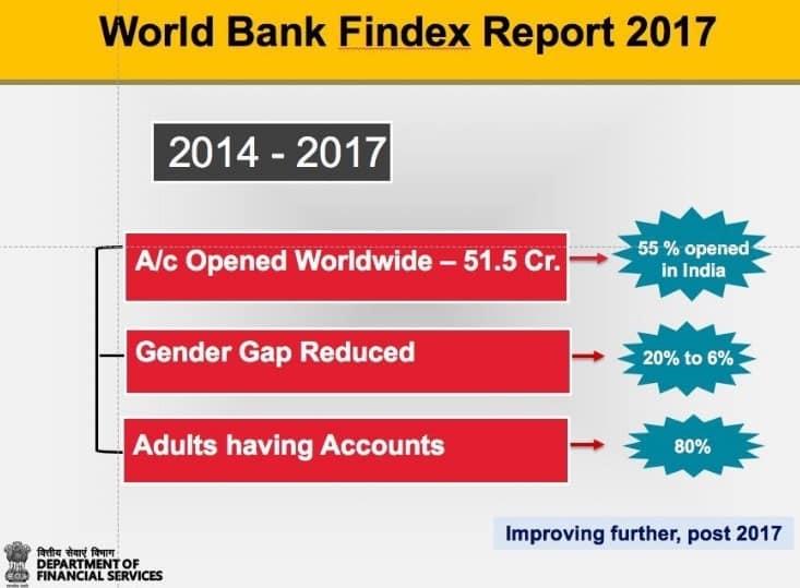 World Bank Report Pradhan Mantri Jan Dhan Yojana