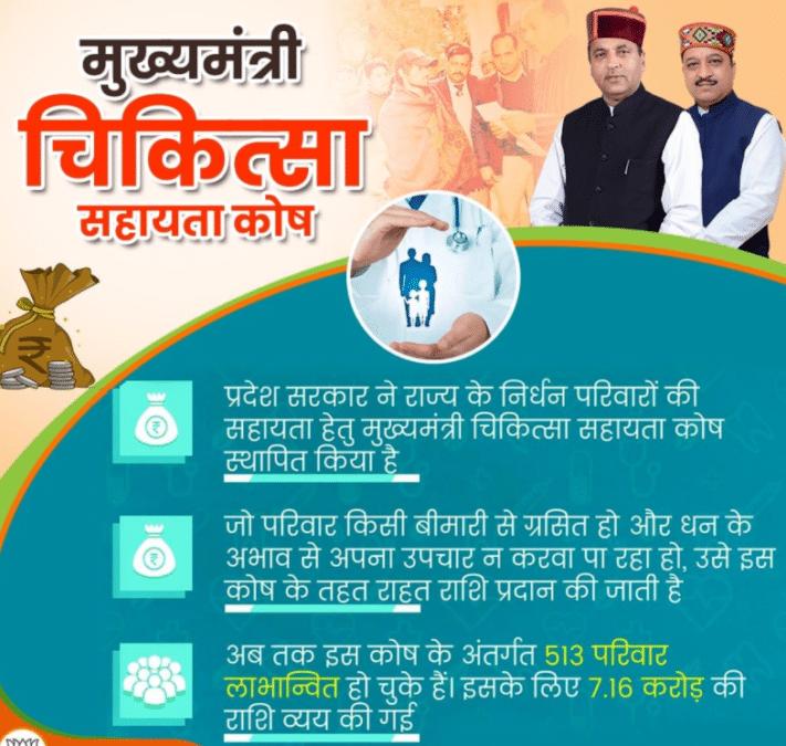 HP Mukhya Mantri Chikitsa Sahayata Kosh Yojana