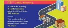 CSMC 42nd Meeting PMAY Urban Housing Scheme