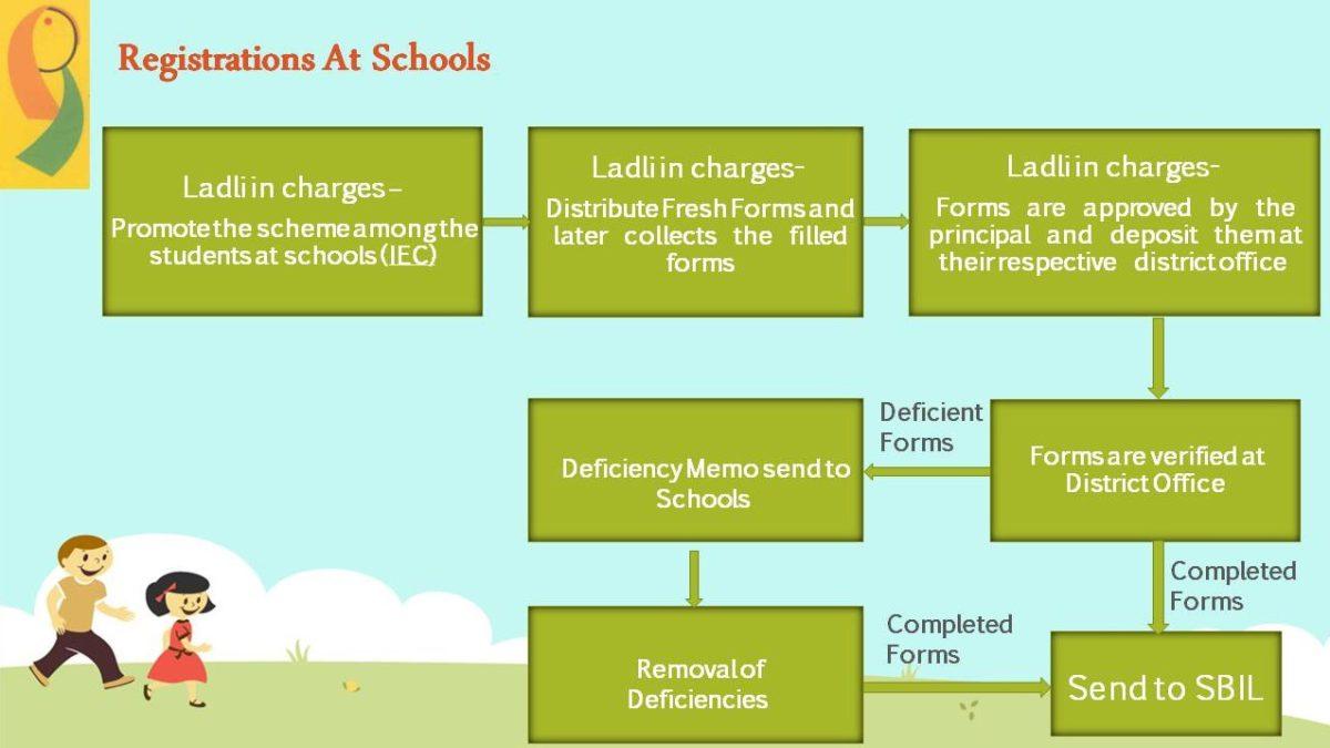 Delhi Ladli Scheme Registration Schools