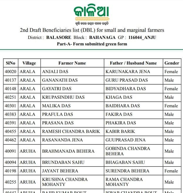 Kalia Yojana 2nd Phase List Beneficiaries Odisha