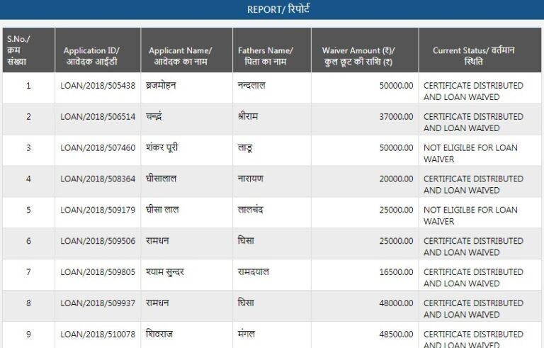Rajasthan Farmer Loan Waiver List of Beneficiaries