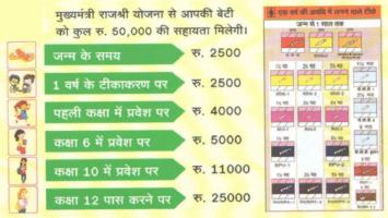 Rajasthan Mukhyamantr Rajshree Yojana Application Form Download