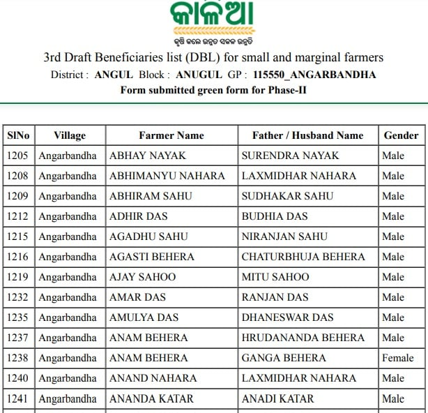 Kalia Yojana 3rd Phase List