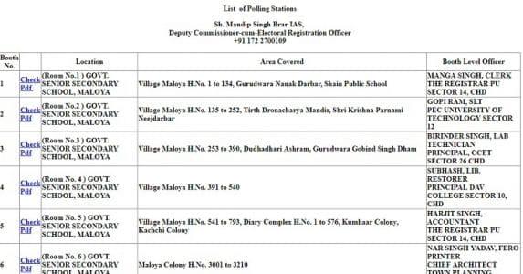 Chandigarh Voter List 2019 Pdf