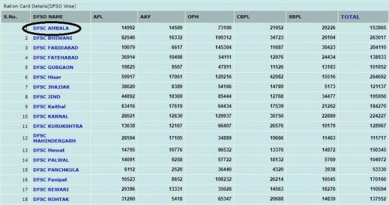 EPDS Haryana NFSA Ration Card List