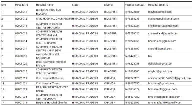 Himcare Health Card Hospital List