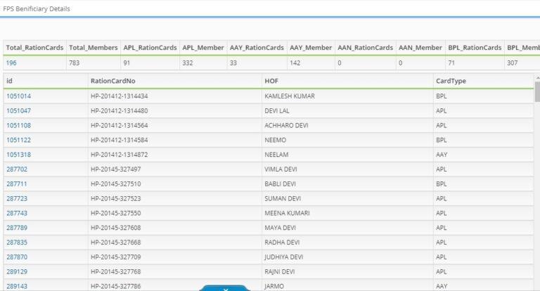 HP Ration Card List 2019