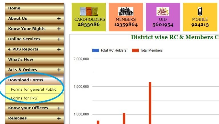 J&K Ration Card Online