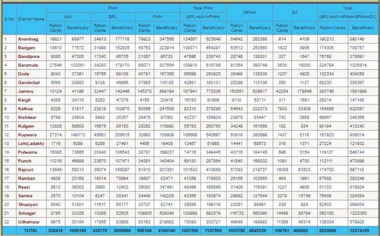 Jammu & Kashmir Ration Card List District Wise