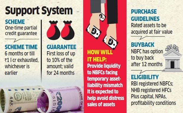 NBFC Partial Guarantee Scheme 2019