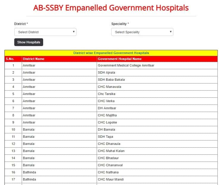 Punjab Sarbat Sehat Bima Yojana Govt Hospitals List