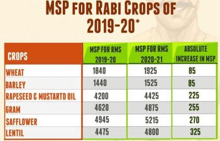 Rabi Crops MSP 2019-20 Central Govt