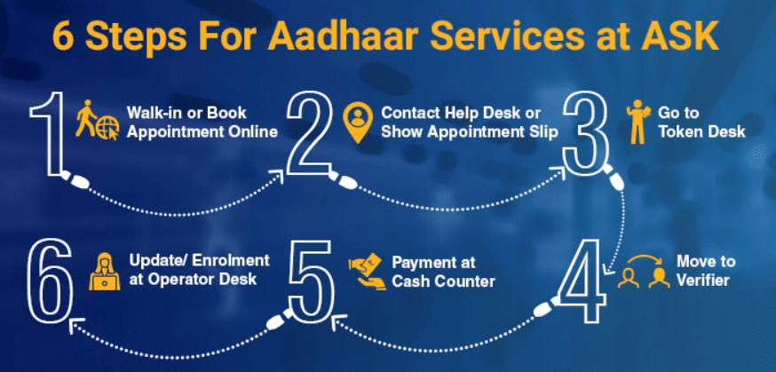 Aadhaar Services Aadhar Seva Kendra