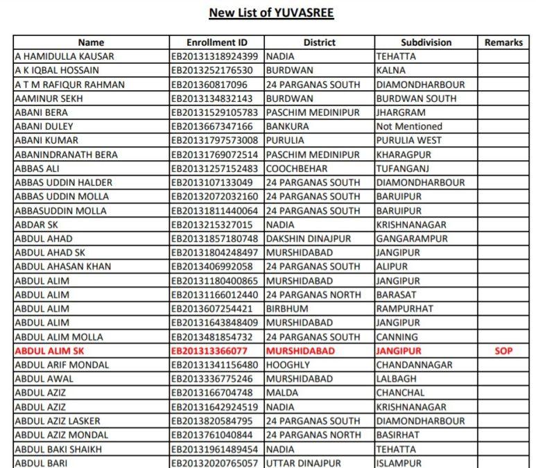 Employment Bank New List Waiting