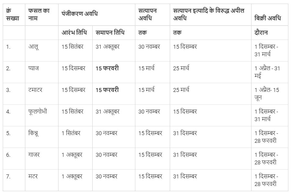 Haryana Bhavantar Bharpai Yojana Online Registration Dates