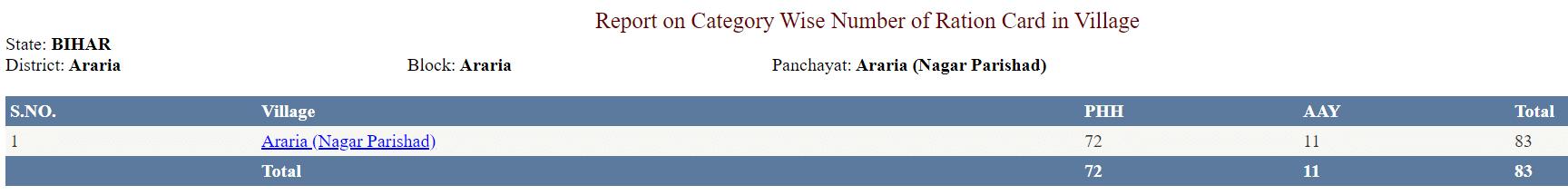 Bihar Ration Card List Village Wise