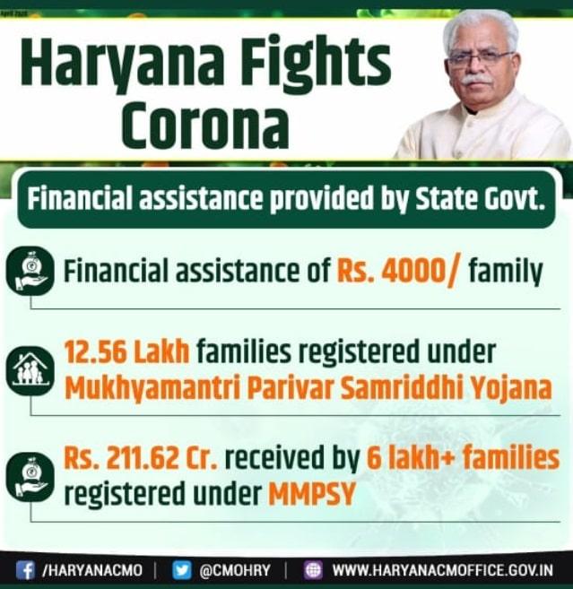 Haryana CM Parivar Samridhi Yojana COVID-19