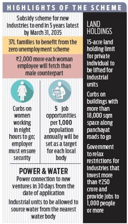Kerala 5 Year Subsidy New Industries