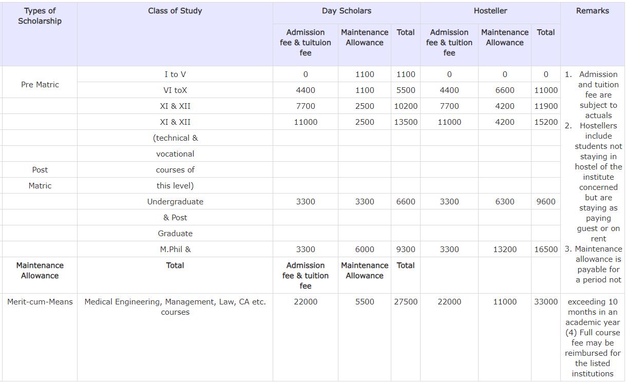 WB Aikyashree Minority Scholarship Rates