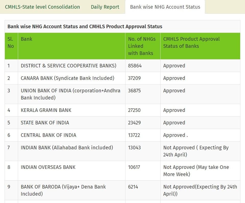 Kerala Kudumbashree interest free loan NHG account status bank wise