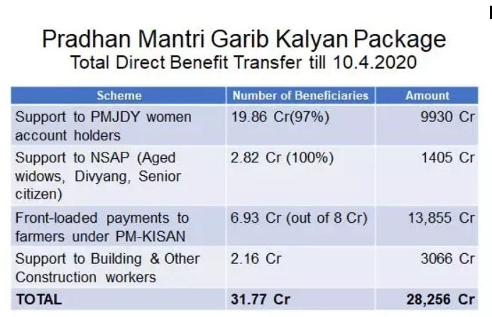 PM Garib Kalyan Yojana Progress