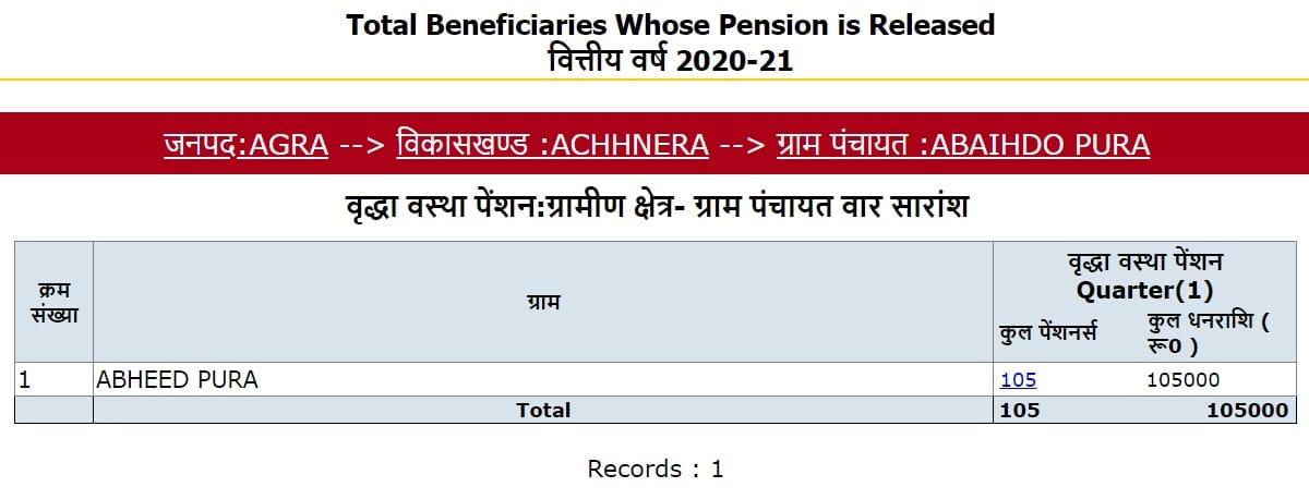 Quarterly Basis Budhapa Pensioners Data