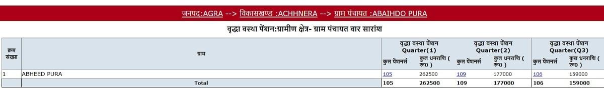 UP Bridha Pension List Village Wise