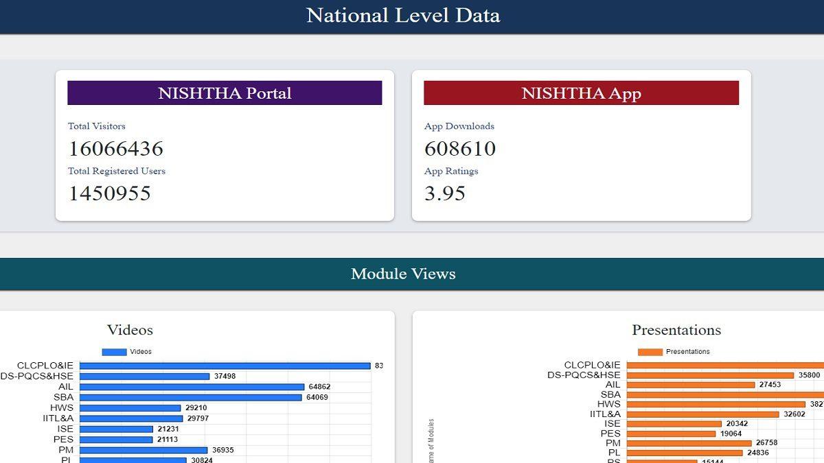 nishtha online national level data