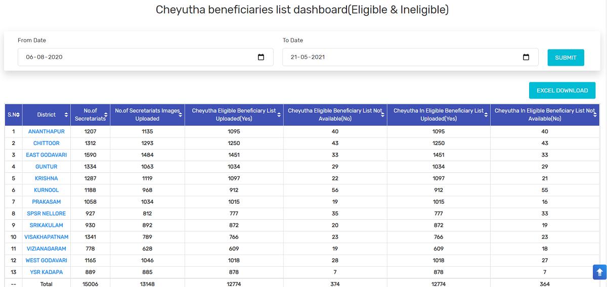 Ap ysr cheyutha list beneficiaries